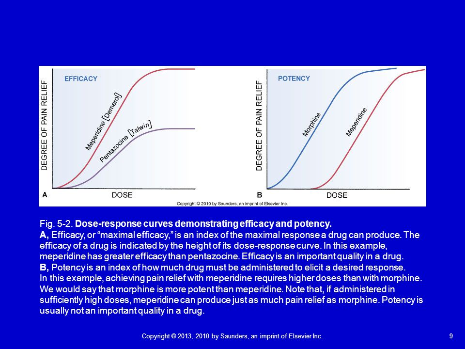 Fig. 5-2. Dose-response curves demonstrating efficacy and potency.