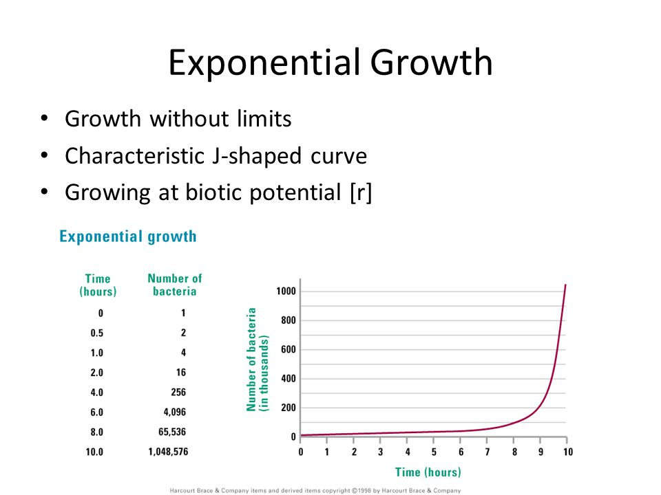 Exponential Growth Growth without limits Characteristic J-shaped curve