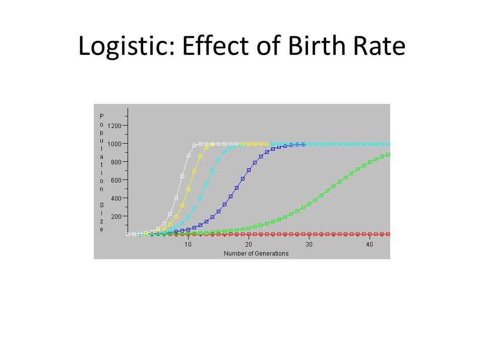 Logistic: Effect of Birth Rate