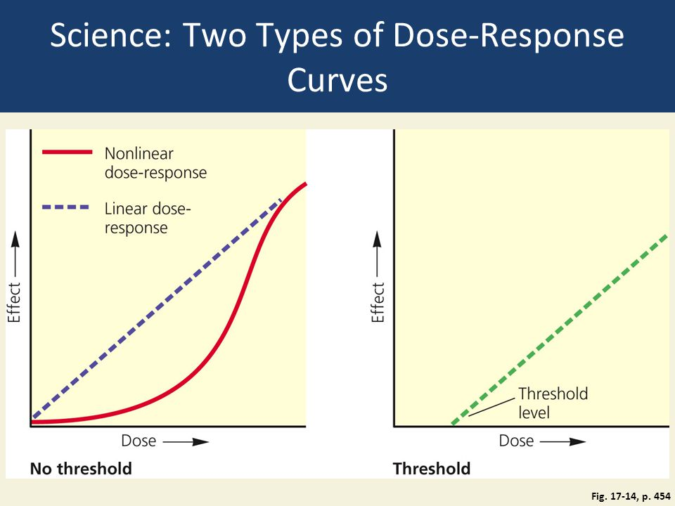 Science: Two Types of Dose-Response Curves