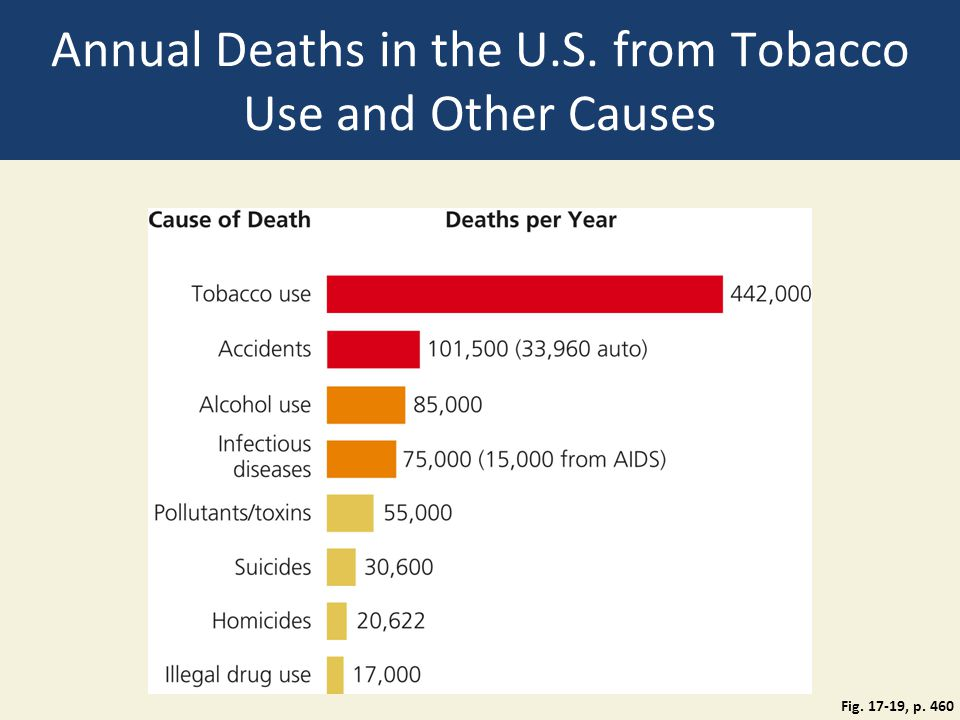 Annual Deaths in the U.S. from Tobacco Use and Other Causes