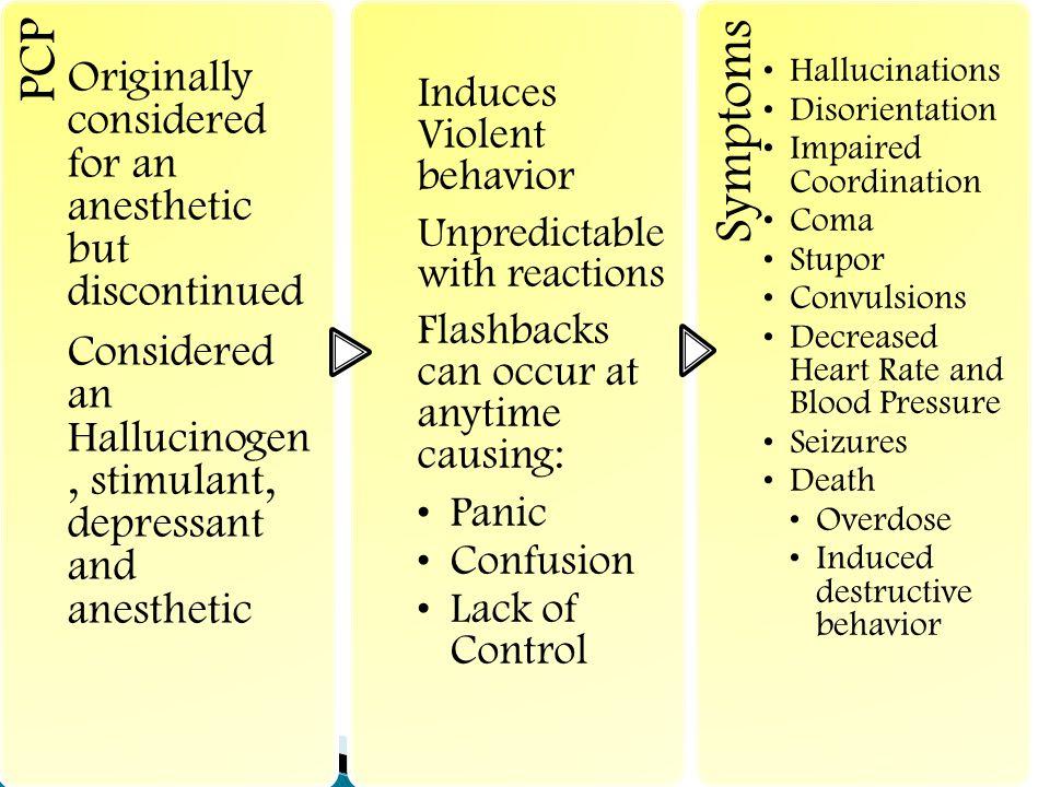 Symptoms PCP Induces Violent behavior