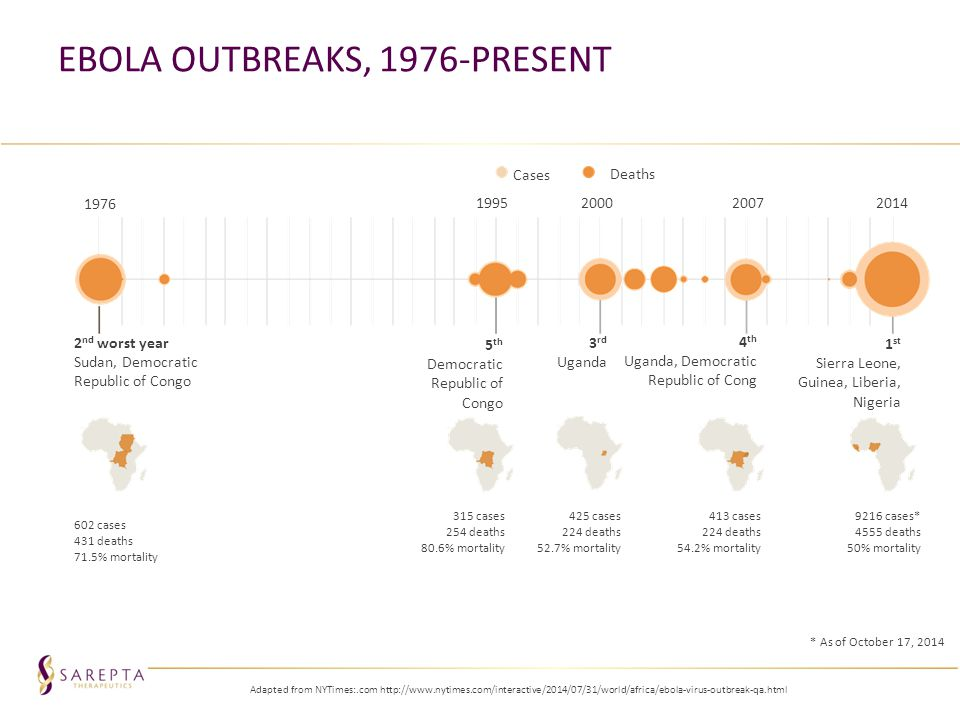 Ebola Outbreaks, 1976-present