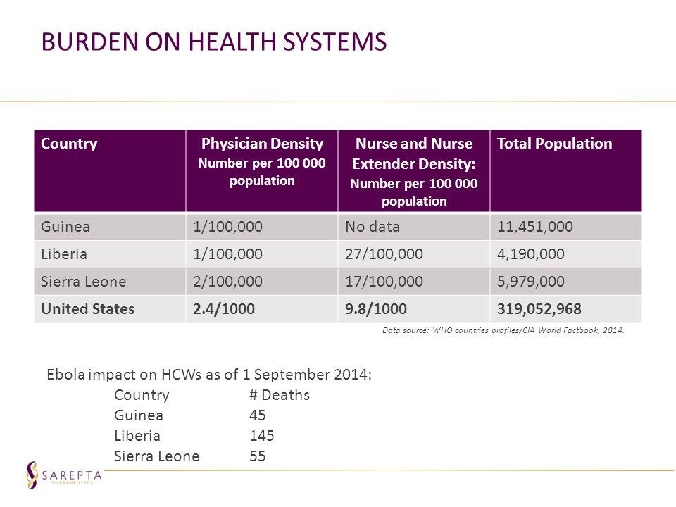 Burden on Health Systems