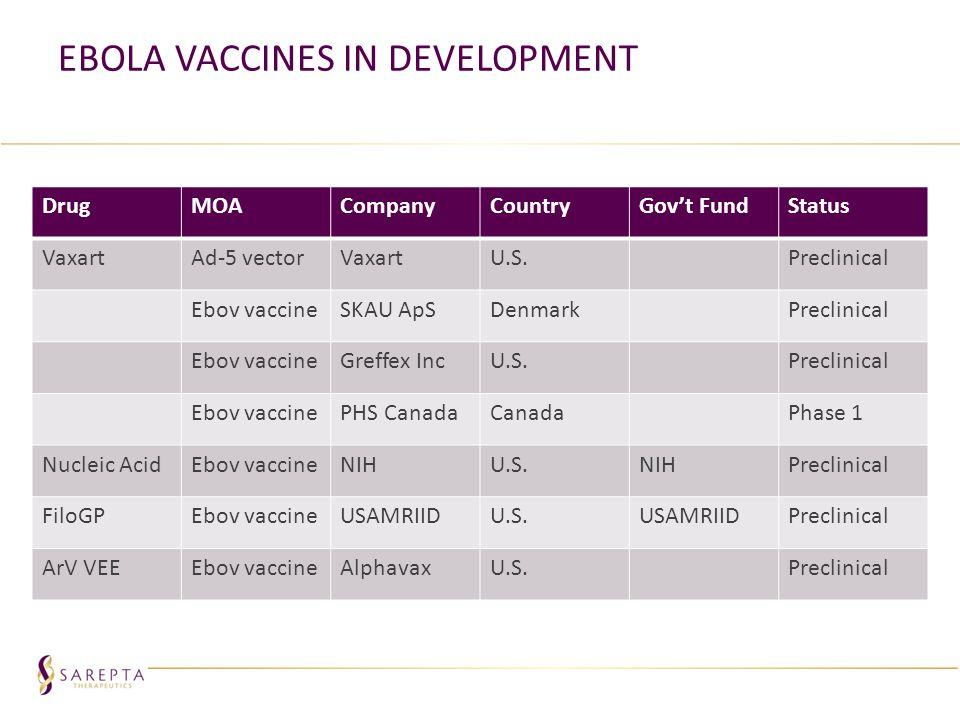 Ebola Vaccines in Development