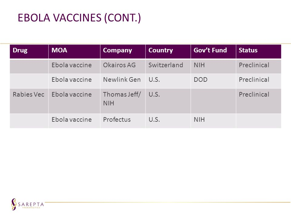 Ebola Vaccines (Cont.) Drug MOA Company Country Gov't Fund Status