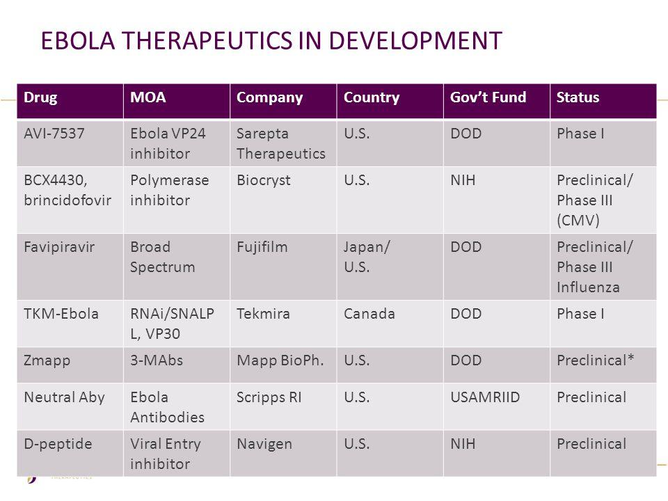 Ebola Therapeutics in development