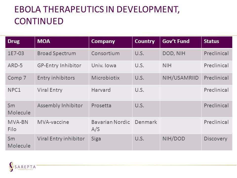 Ebola Therapeutics in Development, continued