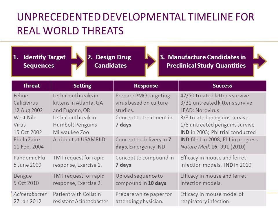 Unprecedented developmental timeline for real world threats