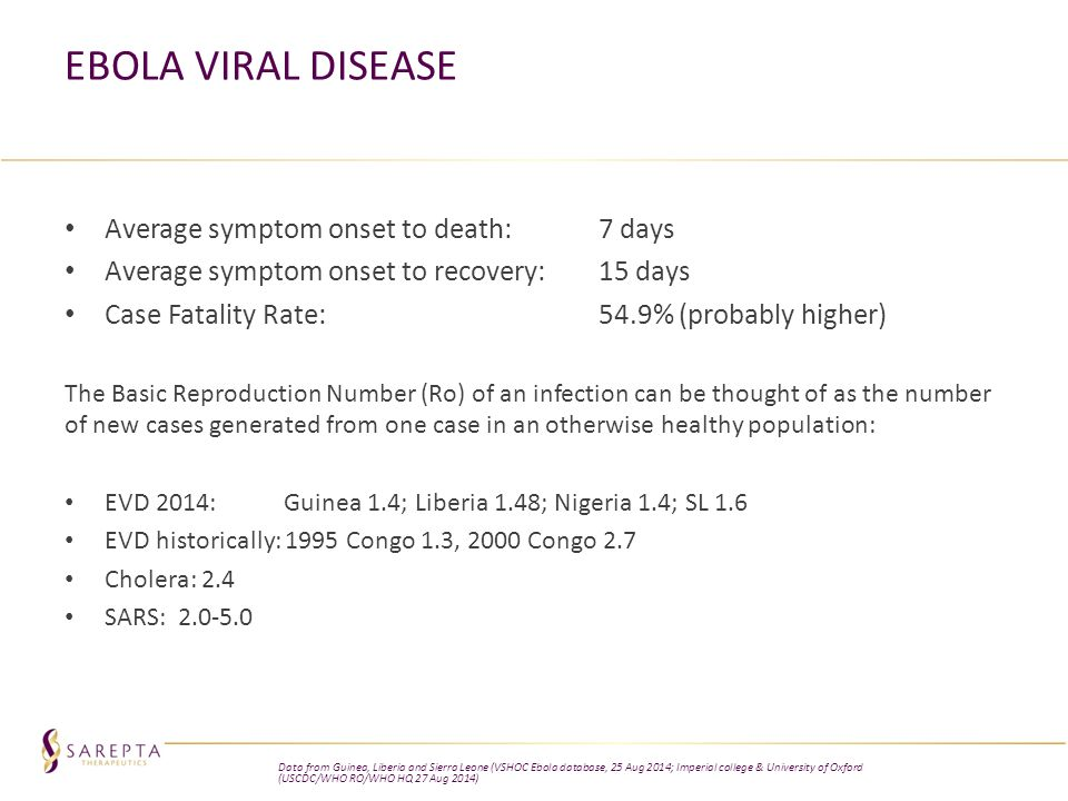 Ebola Viral Disease Average symptom onset to death: 7 days