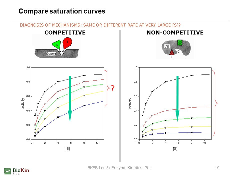 Compare saturation curves