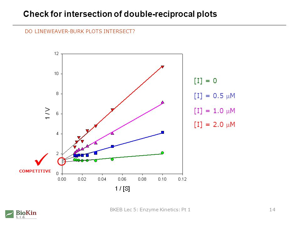 Check for intersection of double-reciprocal plots