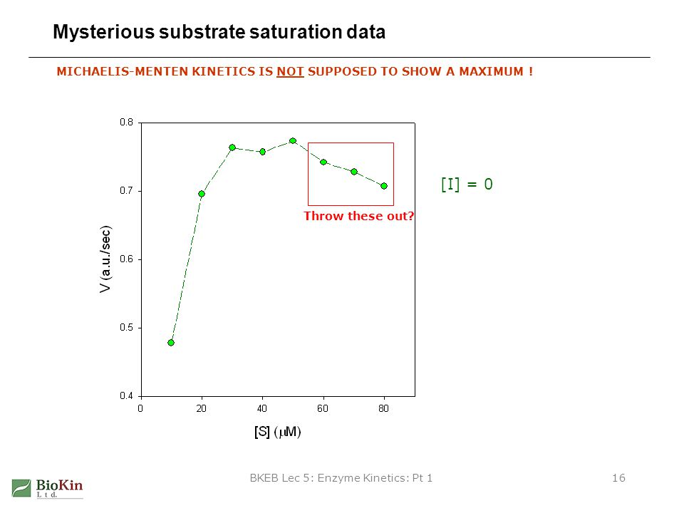 Mysterious substrate saturation data