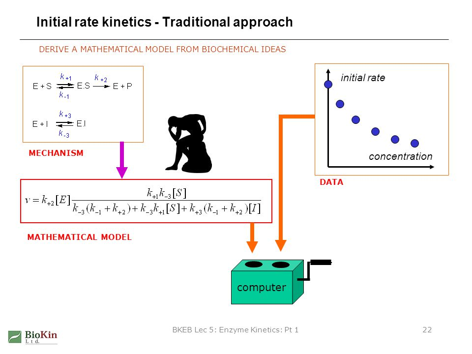 Initial rate kinetics - Traditional approach