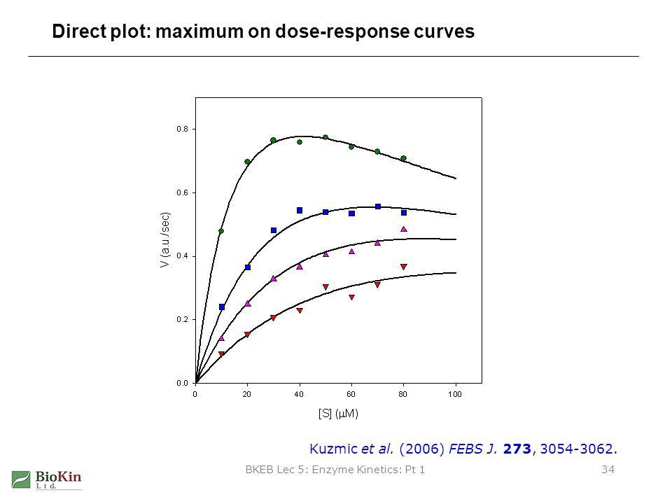 Direct plot: maximum on dose-response curves