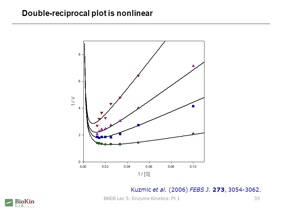 Double-reciprocal plot is nonlinear