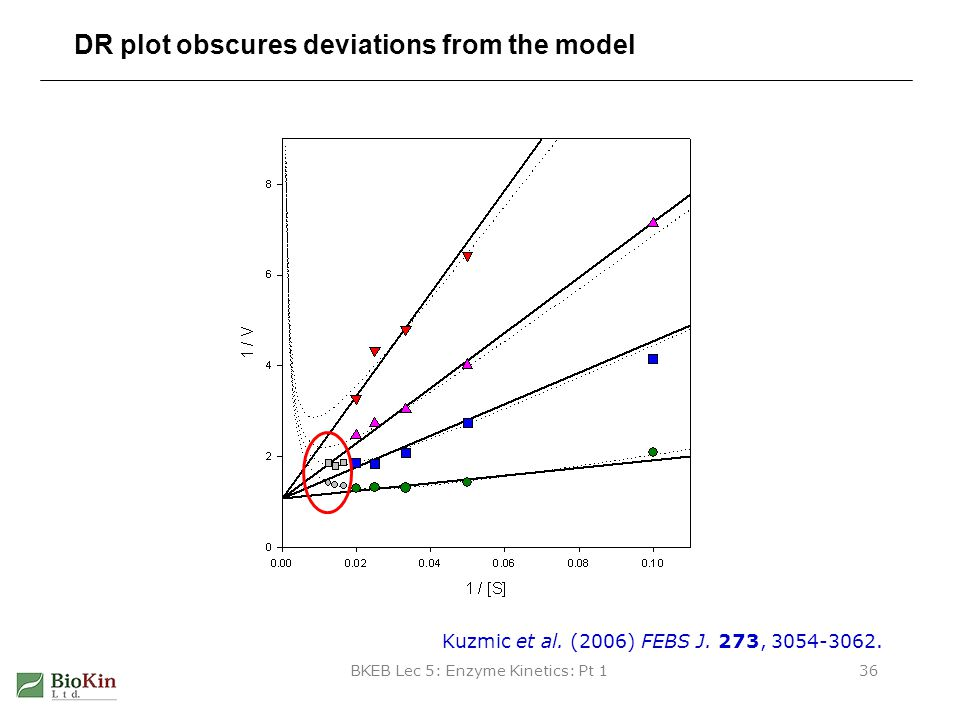 DR plot obscures deviations from the model