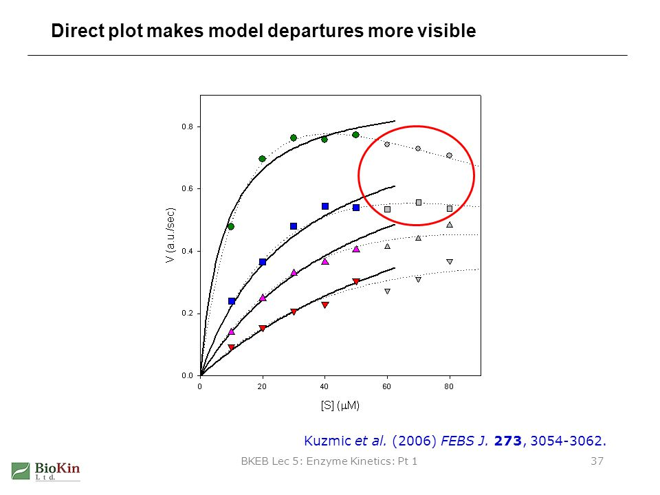 Direct plot makes model departures more visible
