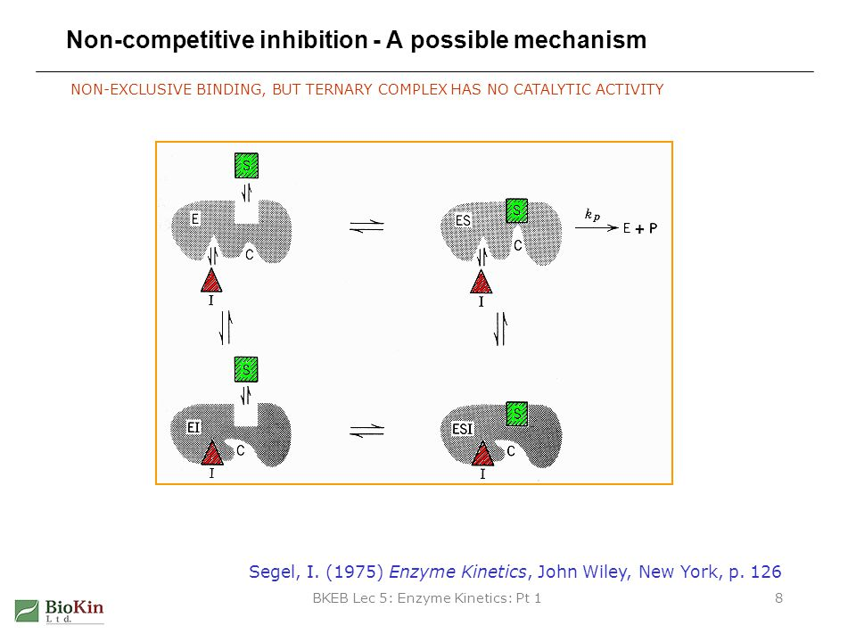 Non-competitive inhibition - A possible mechanism