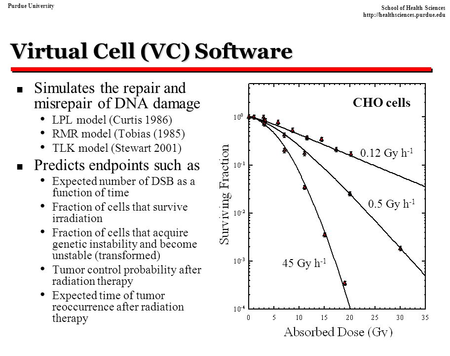 Virtual Cell (VC) Software