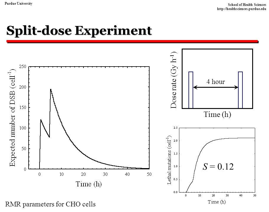 Split-dose Experiment