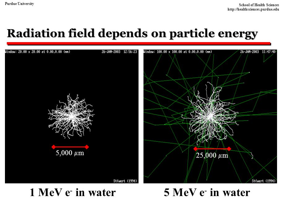Radiation field depends on particle energy
