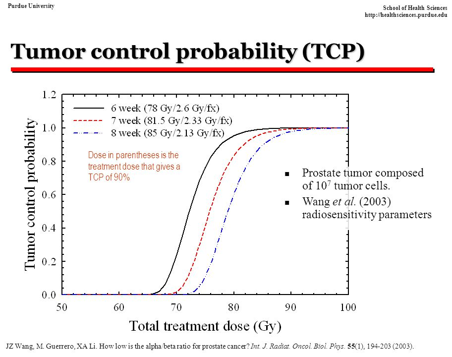 Tumor control probability (TCP)