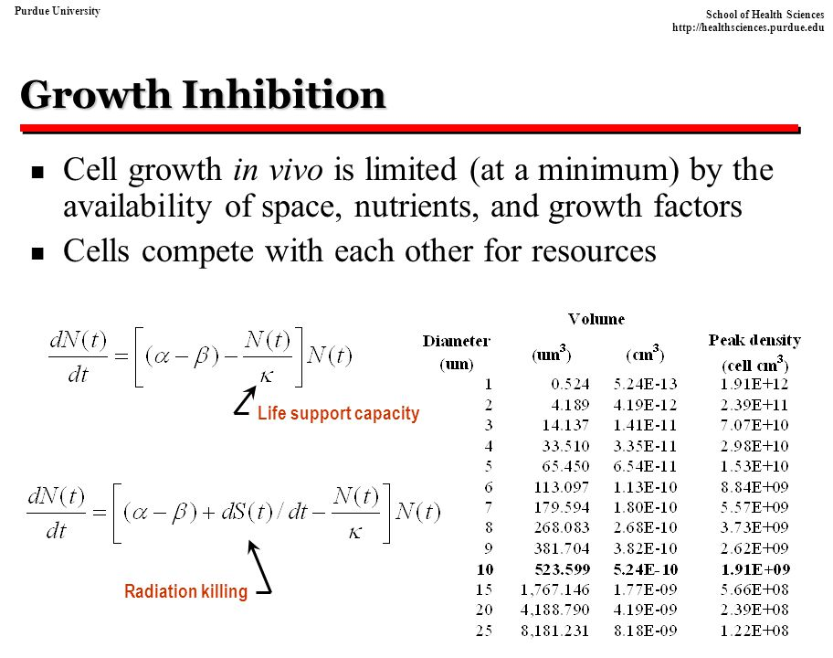 Growth Inhibition Cell growth in vivo is limited (at a minimum) by the availability of space, nutrients, and growth factors.
