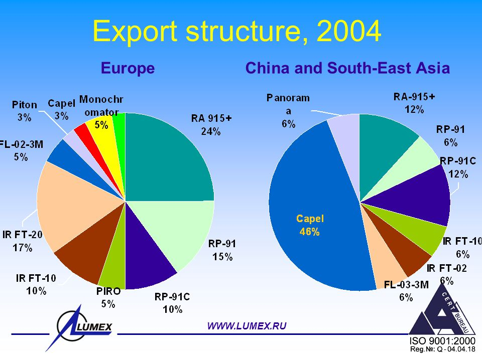 Export structure, 2004 Europe China and South-East Asia WWW.LUMEX.RU