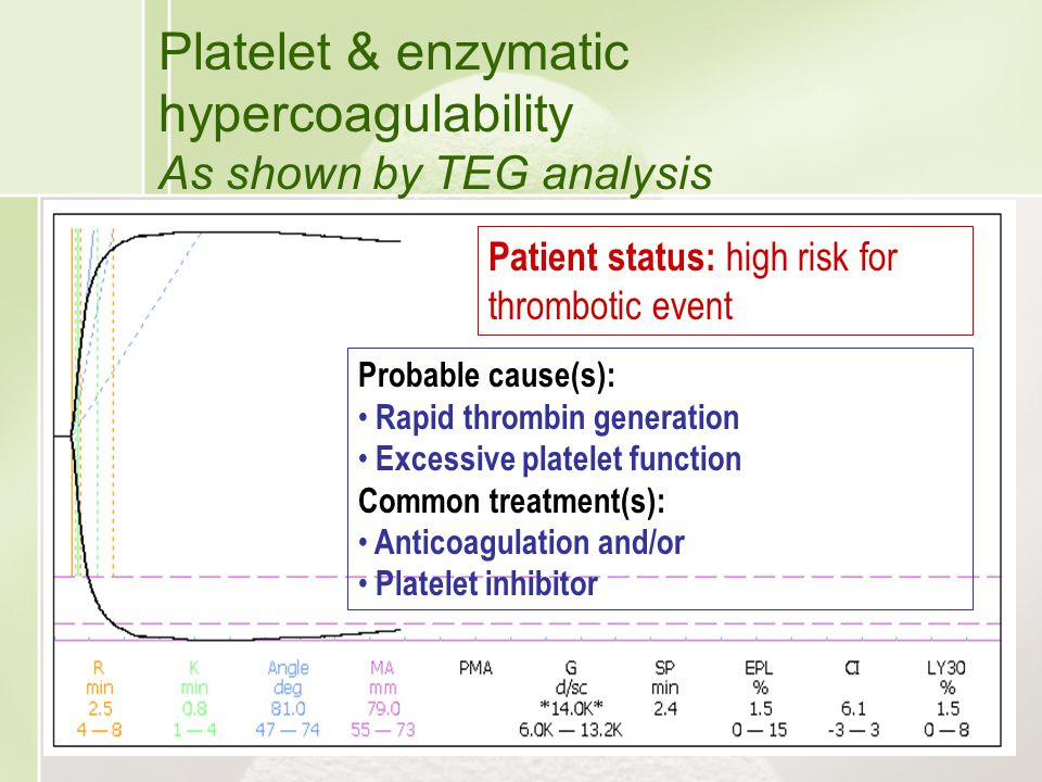 Platelet & enzymatic hypercoagulability As shown by TEG analysis