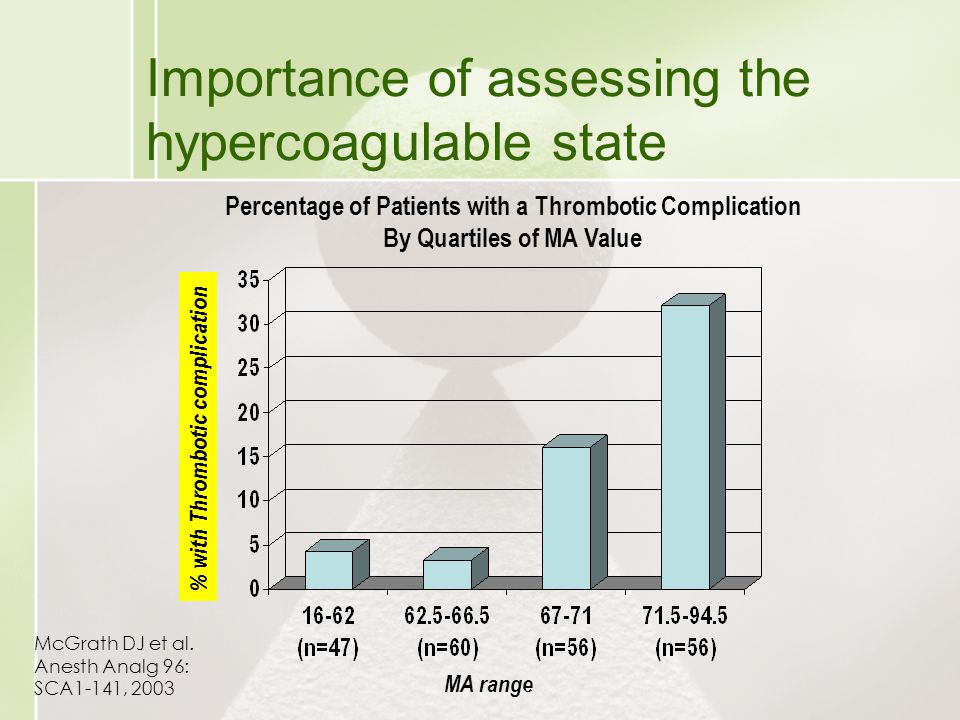 Importance of assessing the hypercoagulable state