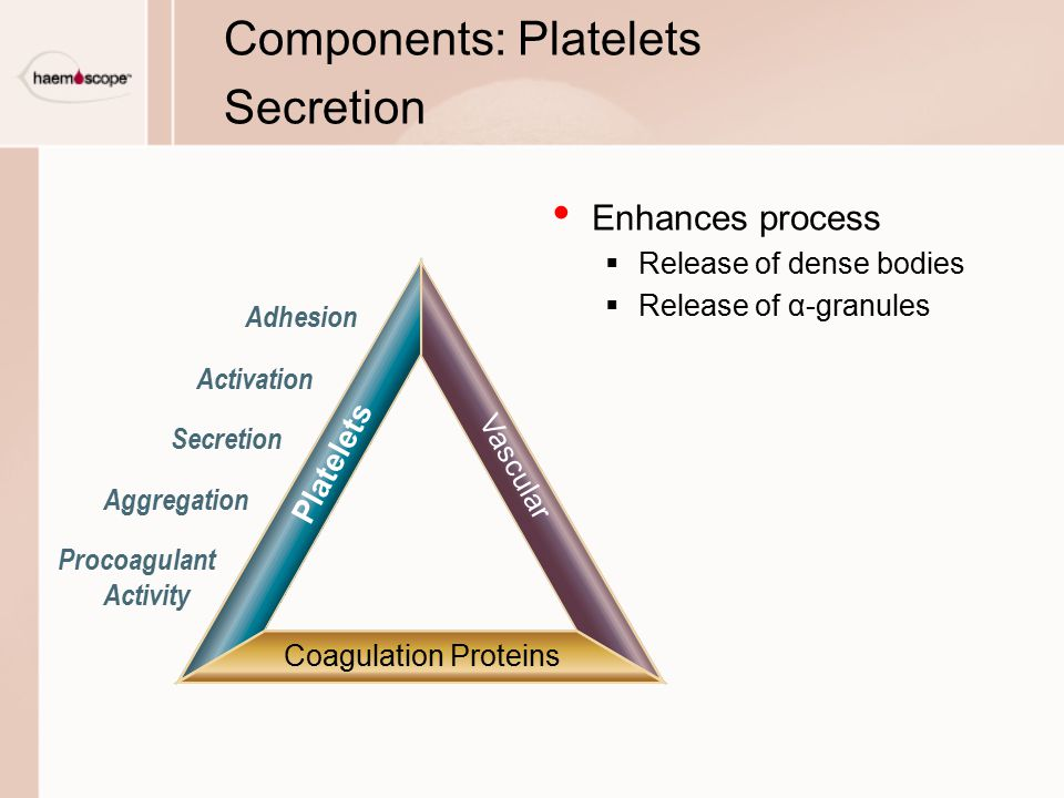 Components: Platelets Secretion