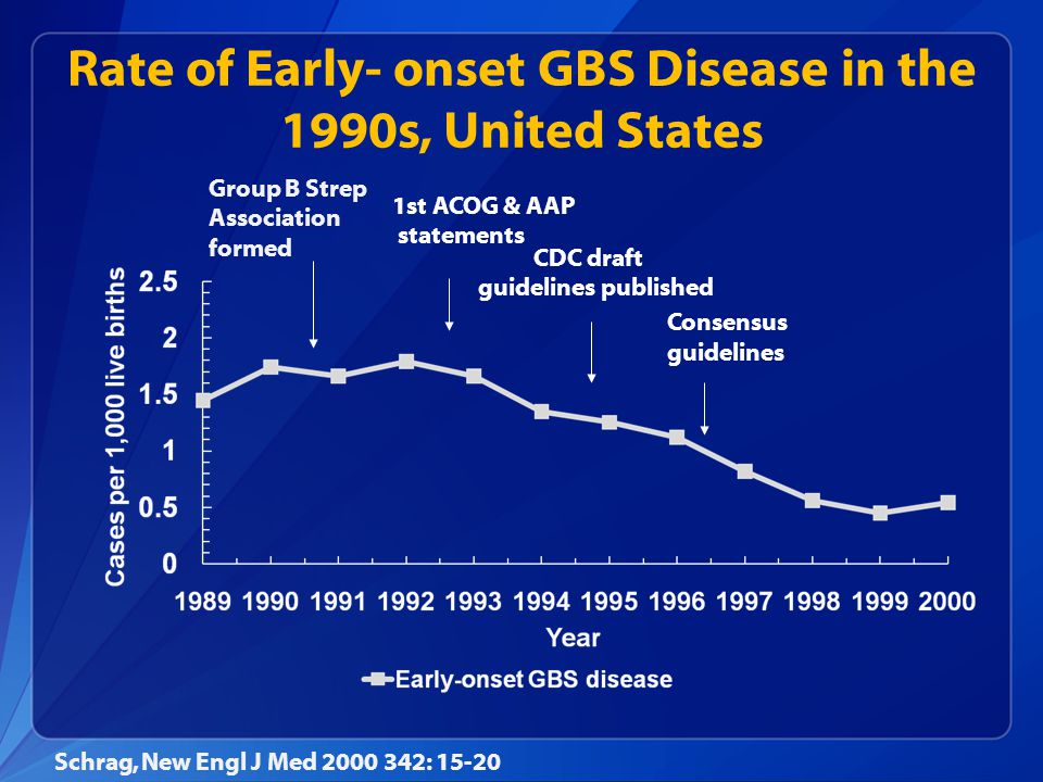 Rate of Early- onset GBS Disease in the 1990s, United States