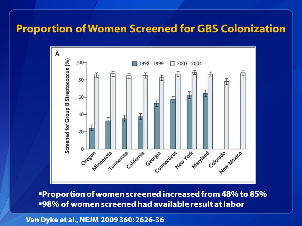 Proportion of Women Screened for GBS Colonization