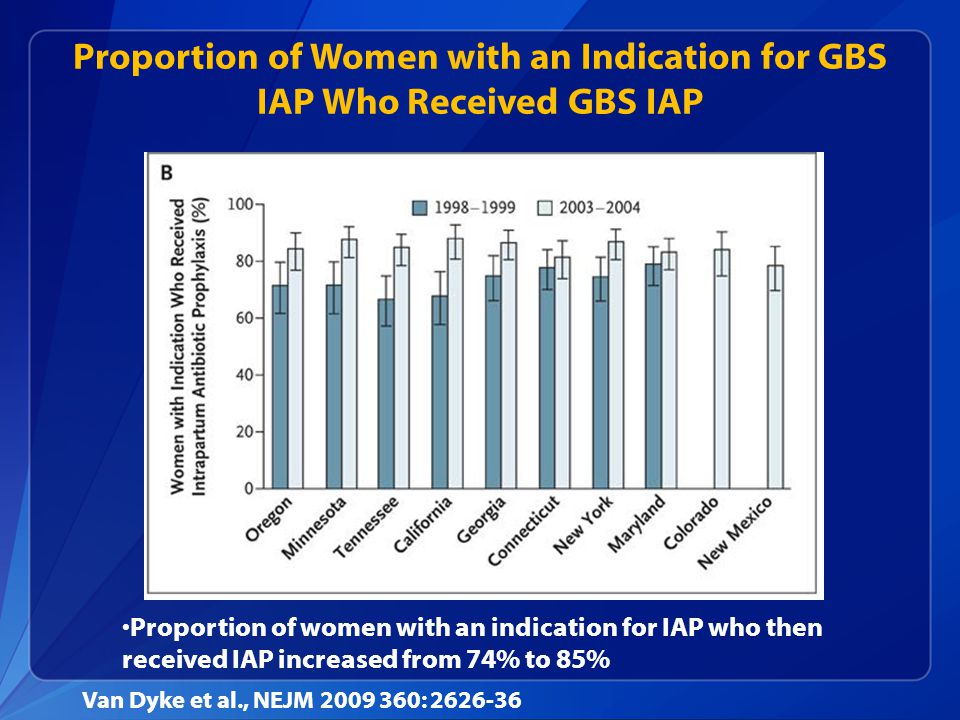 Proportion of Women with an Indication for GBS IAP Who Received GBS IAP