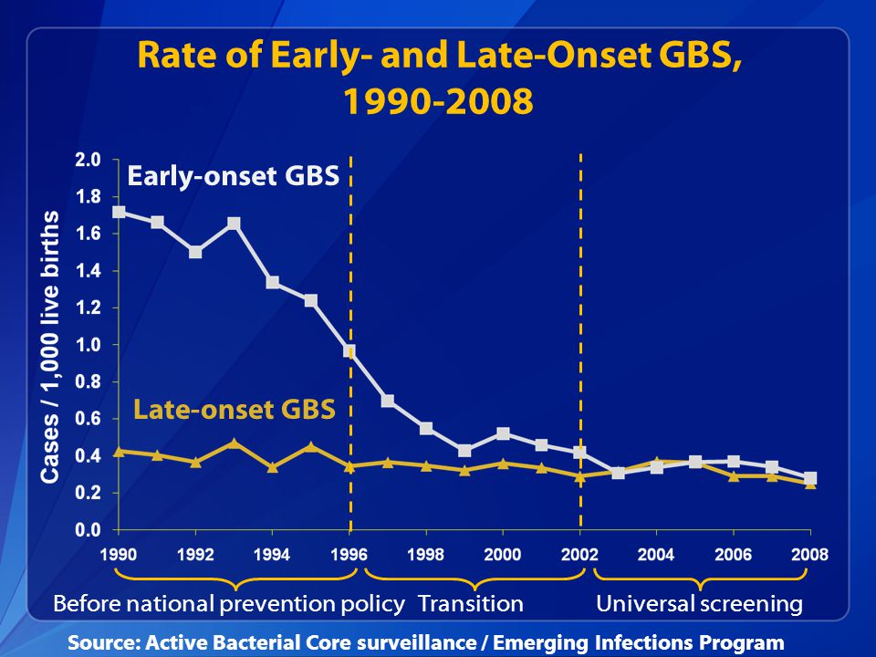 Rate of Early- and Late-Onset GBS, 1990-2008