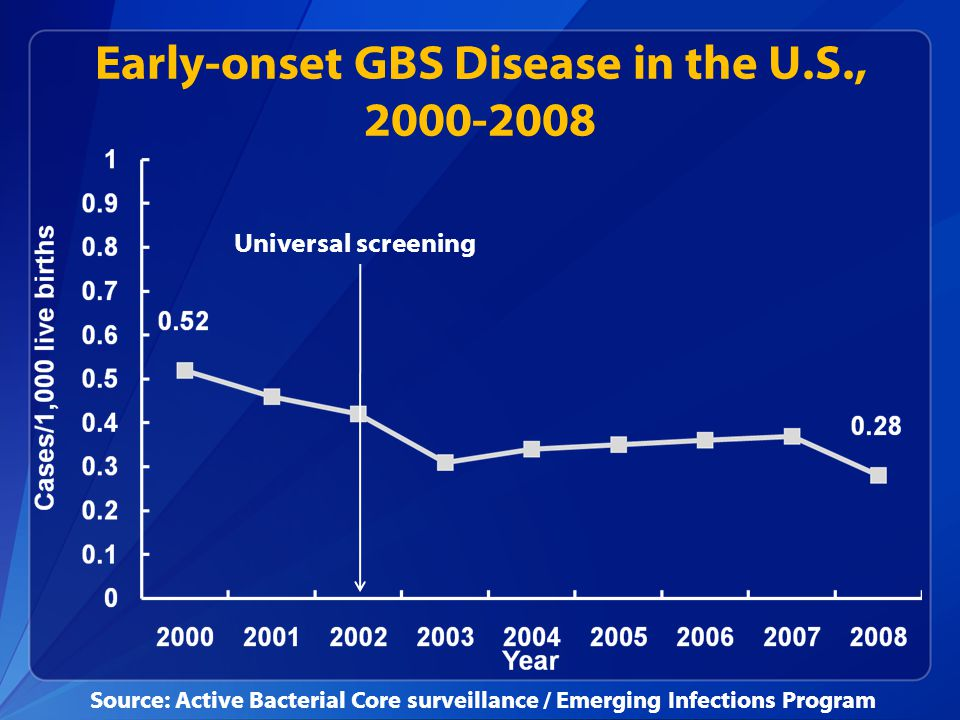 Early-onset GBS Disease in the U.S., 2000-2008