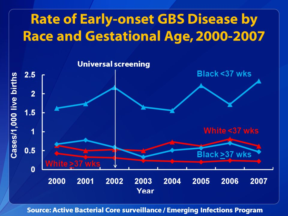 Rate of Early-onset GBS Disease by Race and Gestational Age, 2000-2007