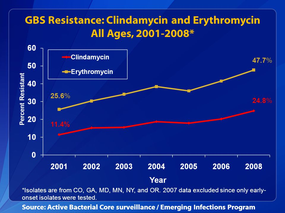 GBS Resistance: Clindamycin and Erythromycin All Ages, 2001-2008*
