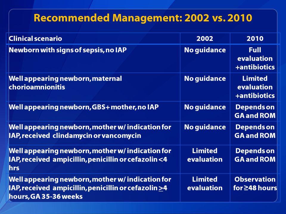 Recommended Management: 2002 vs. 2010