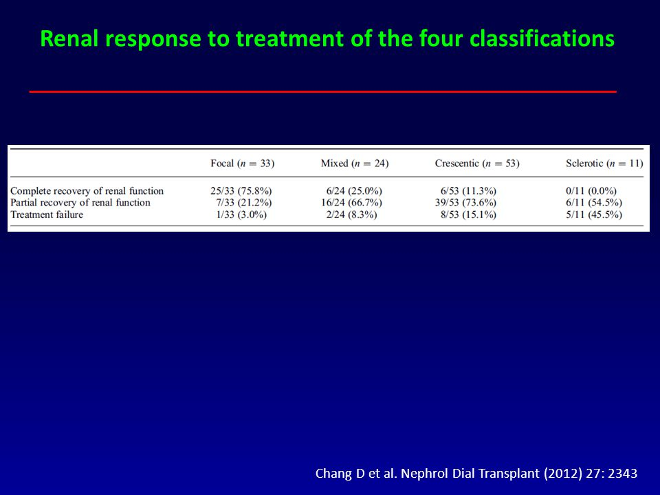 Renal response to treatment of the four classifications