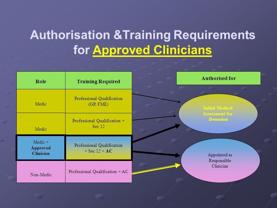 Authorisation &Training Requirements for Approved Clinicians
