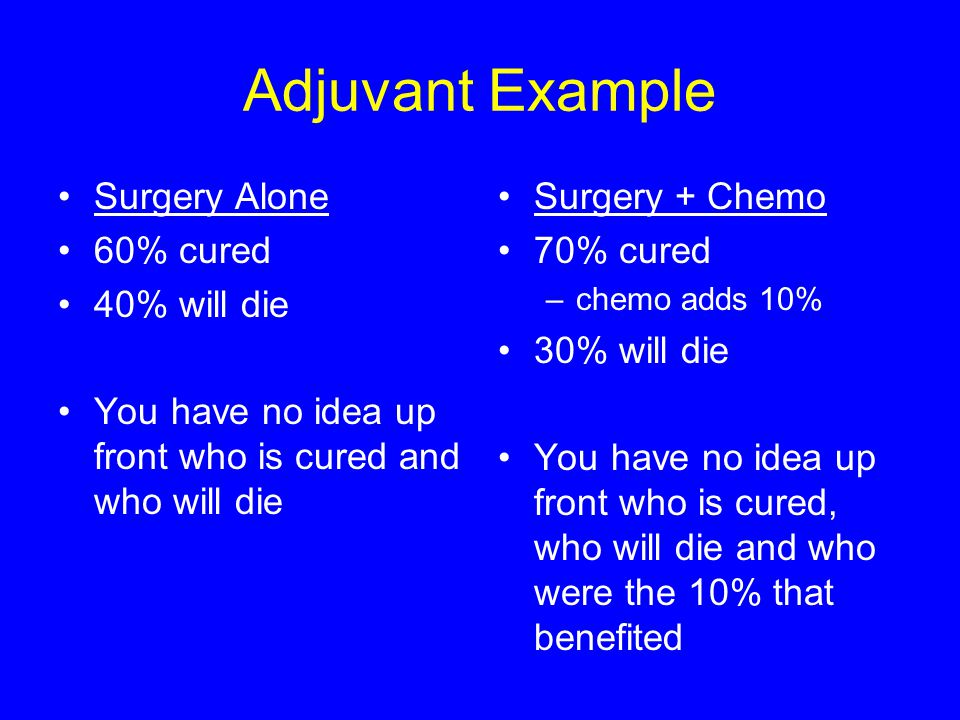 Adjuvant Example Surgery Alone 60% cured 40% will die