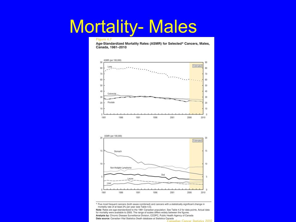Mortality- Males