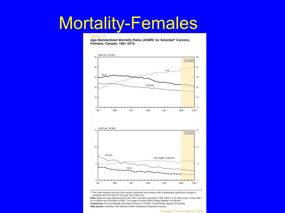 Mortality-Females