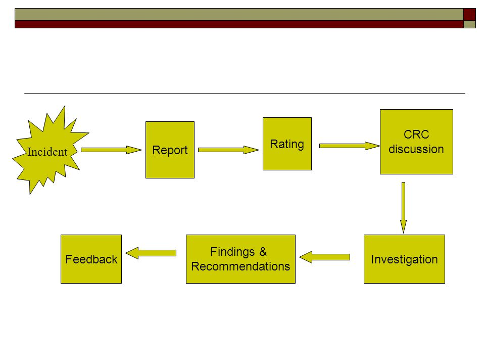 Incident CRC discussion Rating Report Feedback Findings &