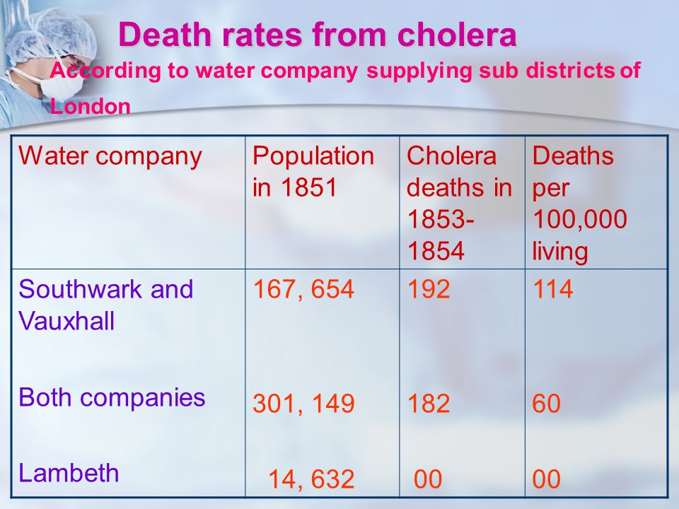 Death rates from cholera According to water company supplying sub districts of London