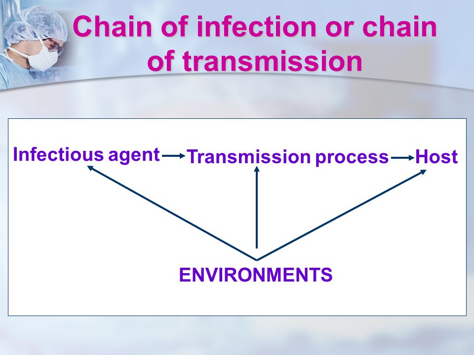 Chain of infection or chain of transmission