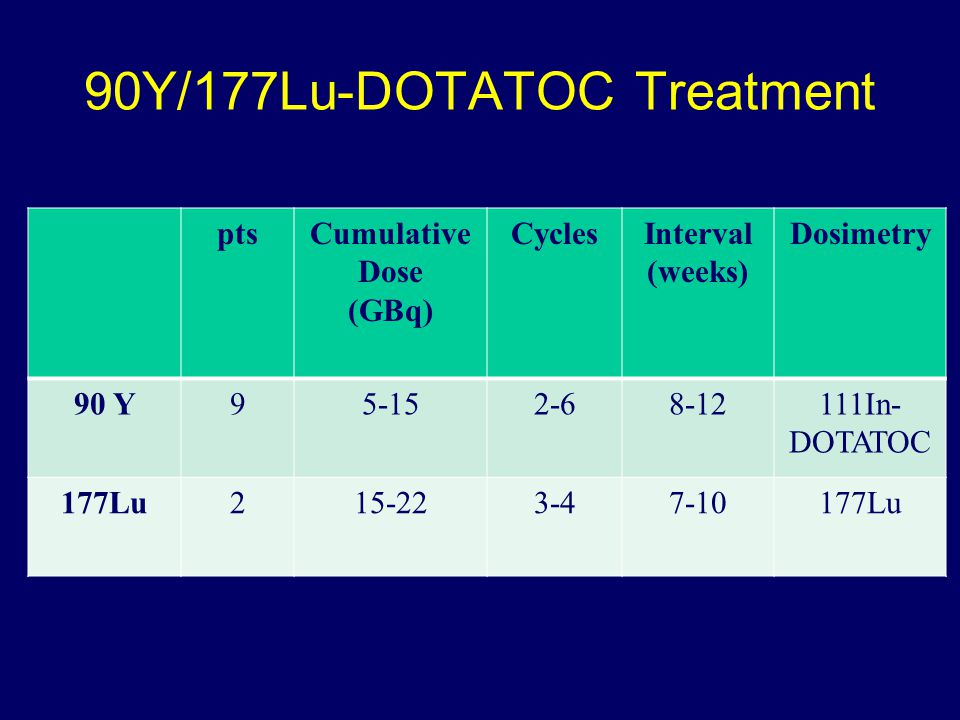 90Y/177Lu-DOTATOC Treatment