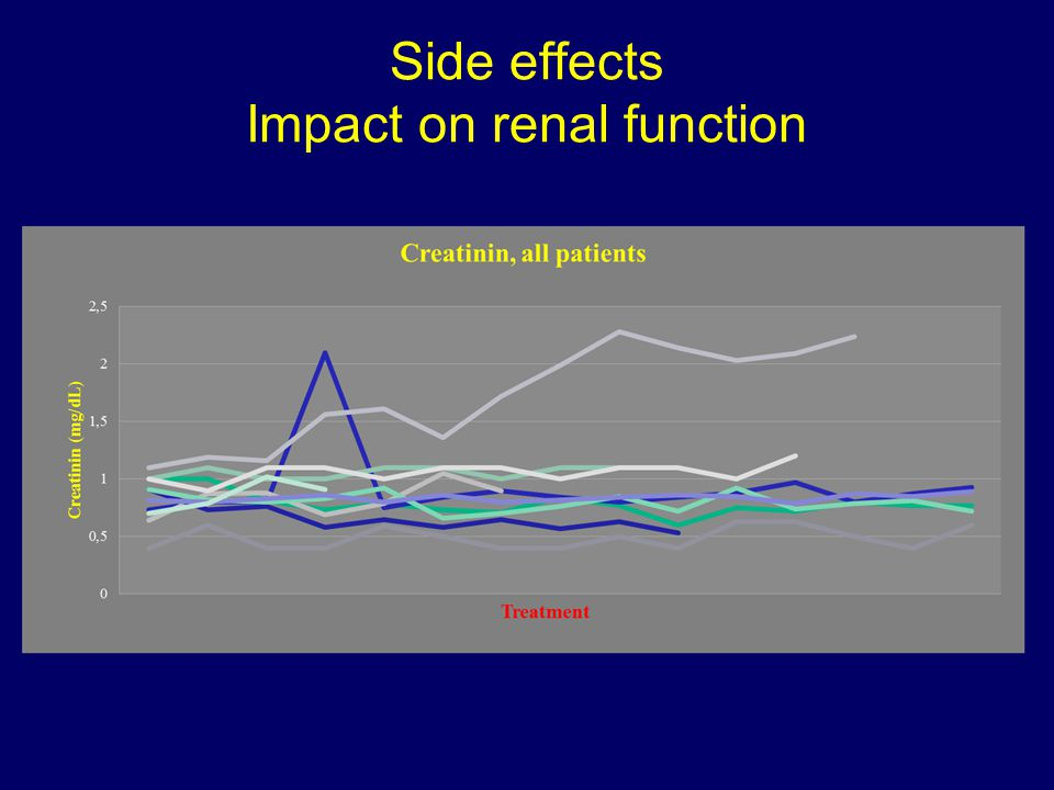 Side effects Impact on renal function